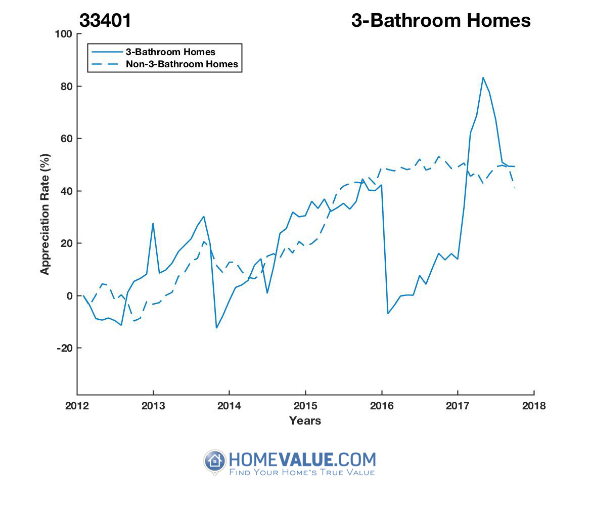 3 Bathrooms Homes have appreciated 55% faster since 03/15/2016.