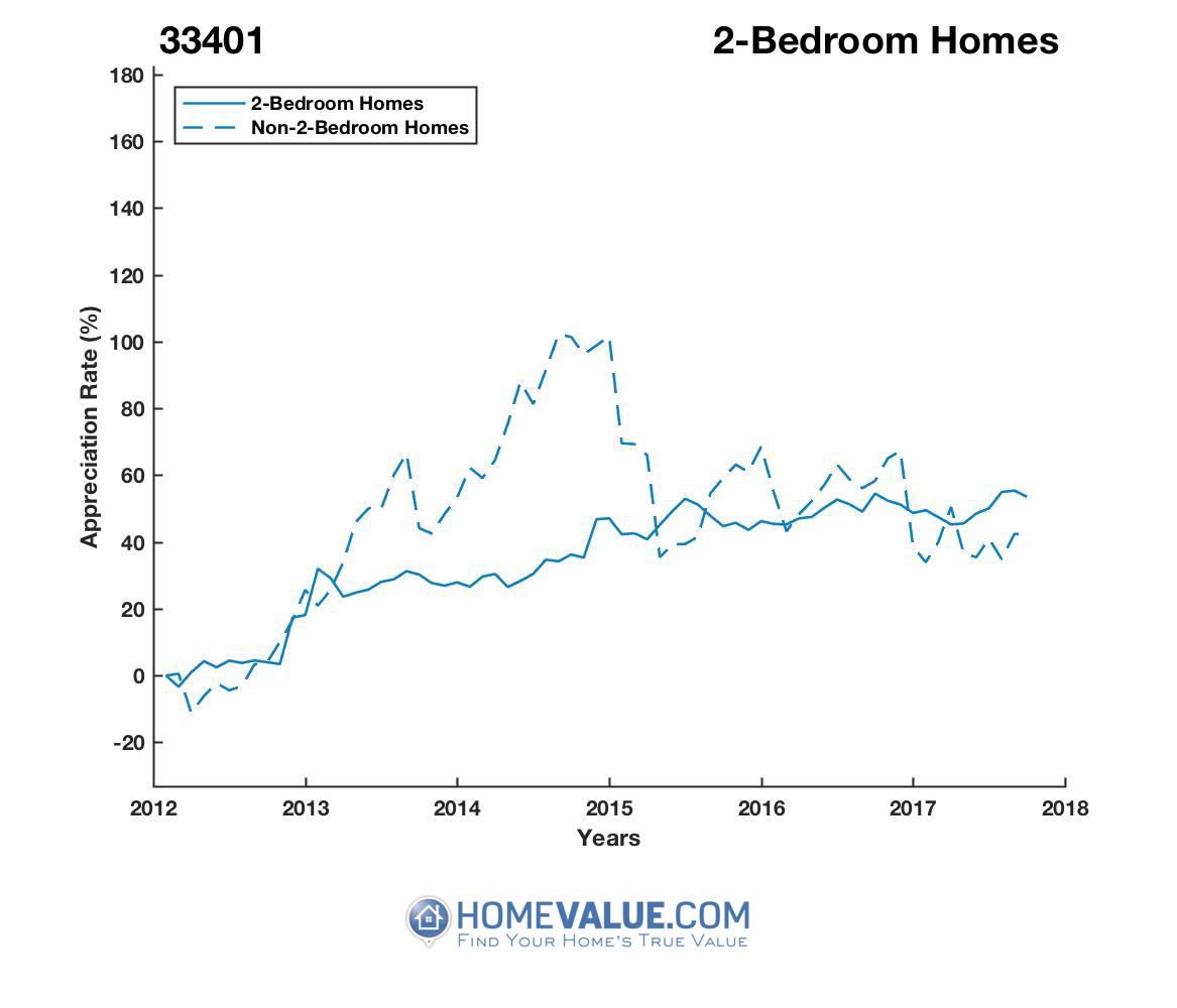 2 Bedrooms Homes have appreciated 40% faster since 09/15/2014.