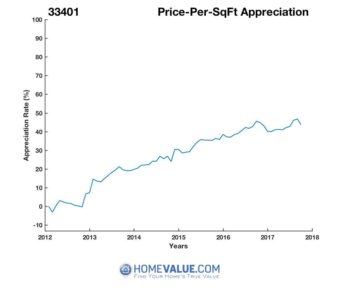 Average Price Per Sq.Ft. 33401