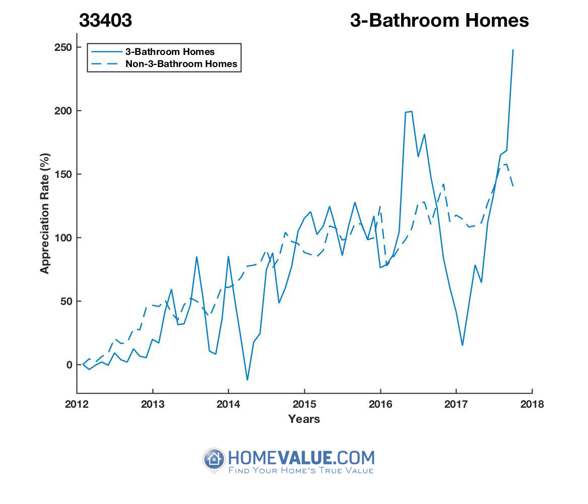 3 Bathrooms Homes have appreciated 3.6x faster since 03/15/2014.