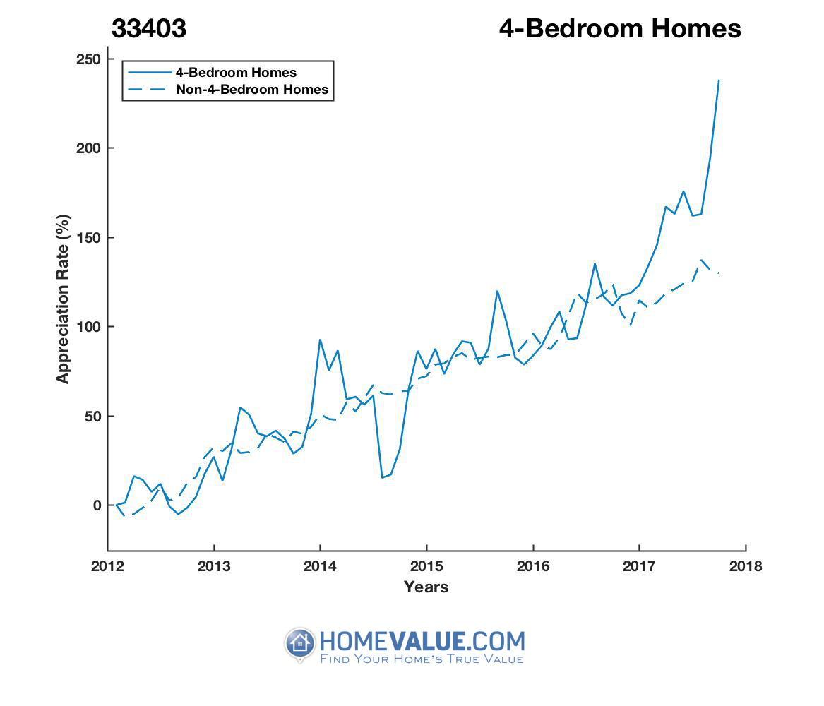 4 Bedrooms Homes have appreciated 2.4x faster since 09/15/2012.