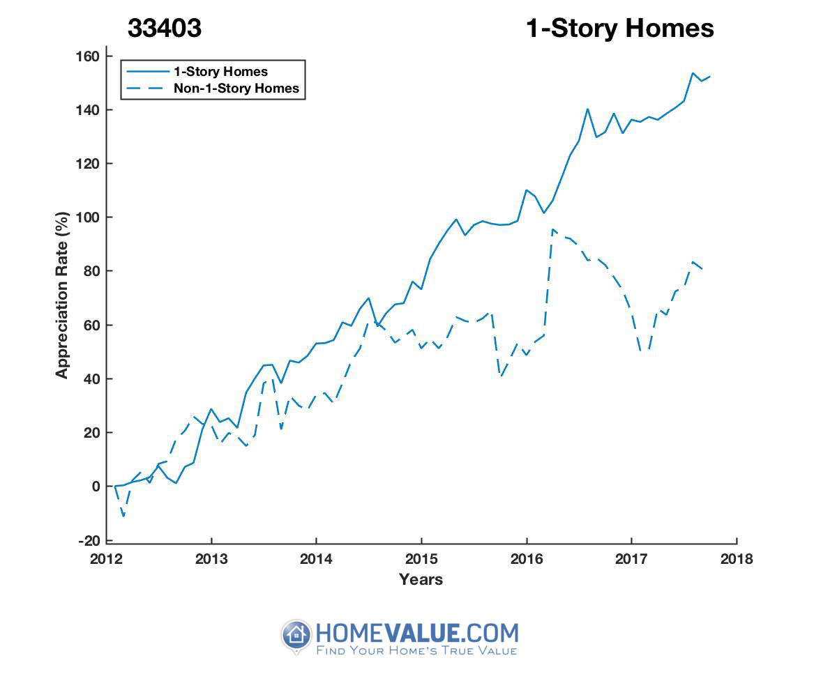 1 Story Homes have appreciated 86% faster since 09/15/2012.