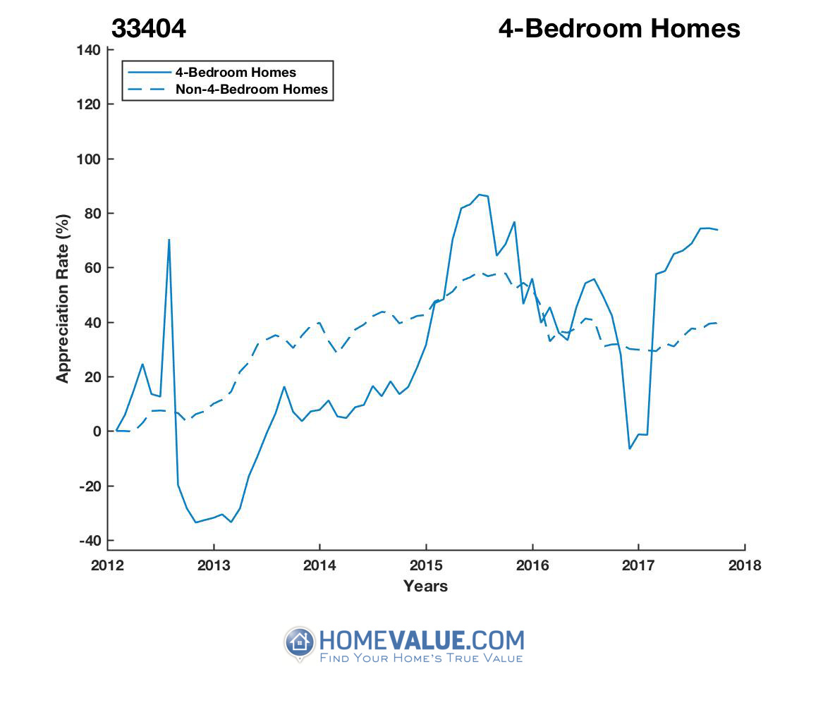 4 Bedrooms Homes have appreciated 2.3x faster since 03/15/2013.