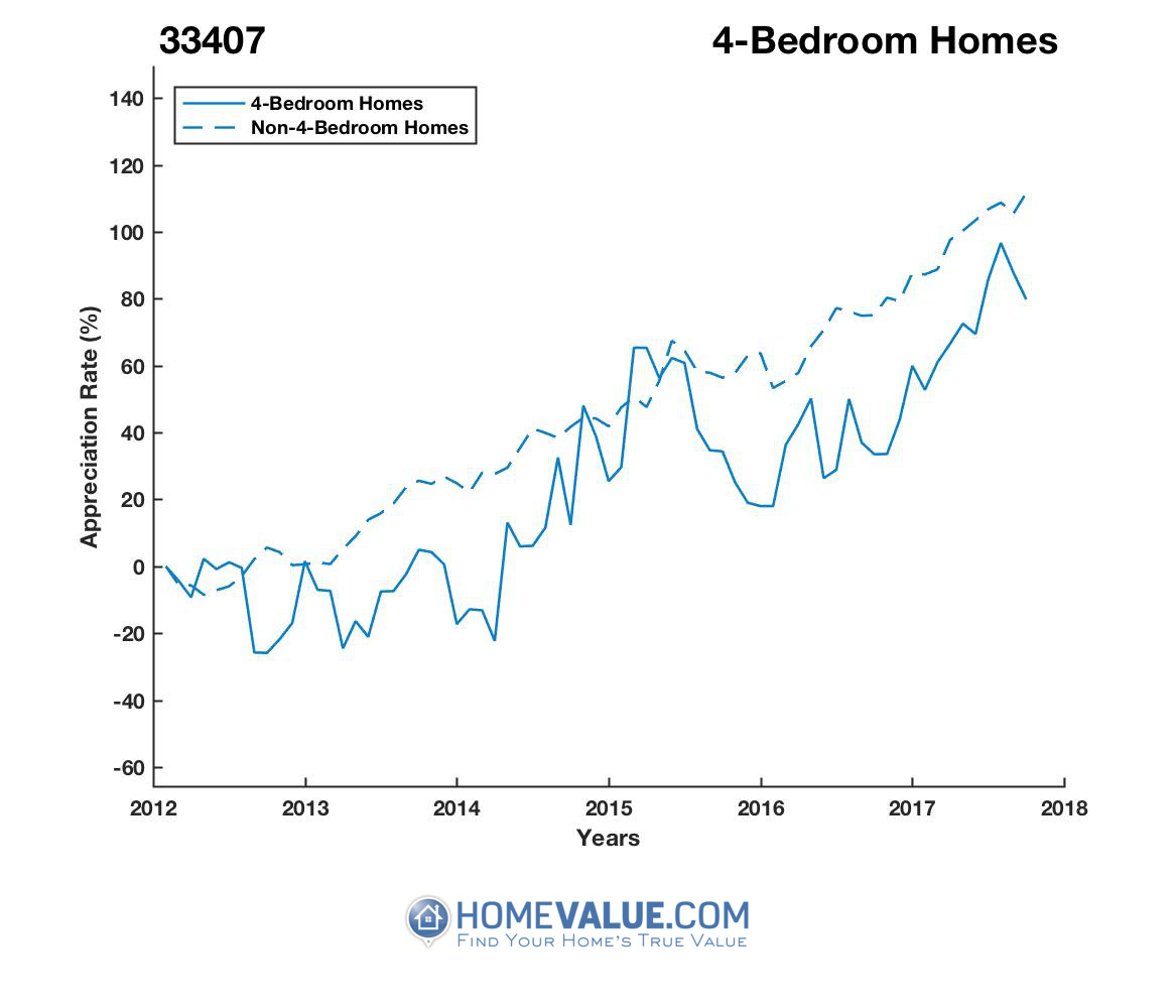 4 Bedrooms Homes have appreciated 65% faster since 03/15/2014.