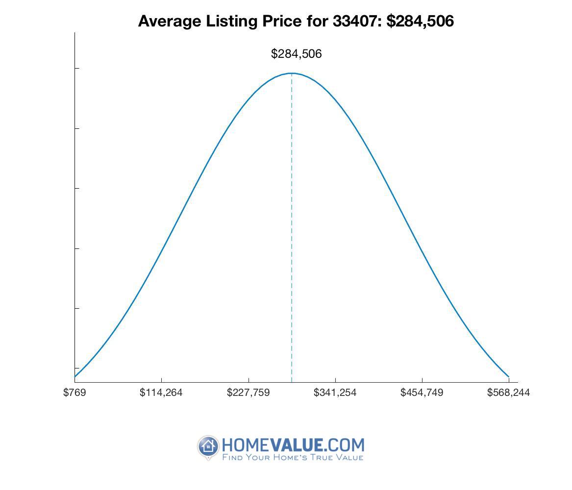 Average List Price 33407