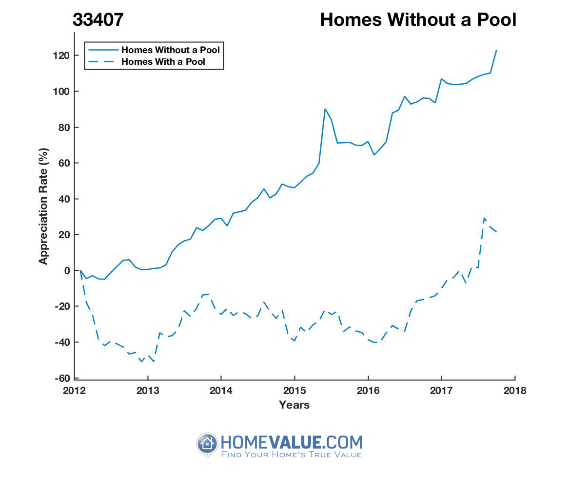 Homes Without A Pool Homes have appreciated 68% faster since 03/15/2012.