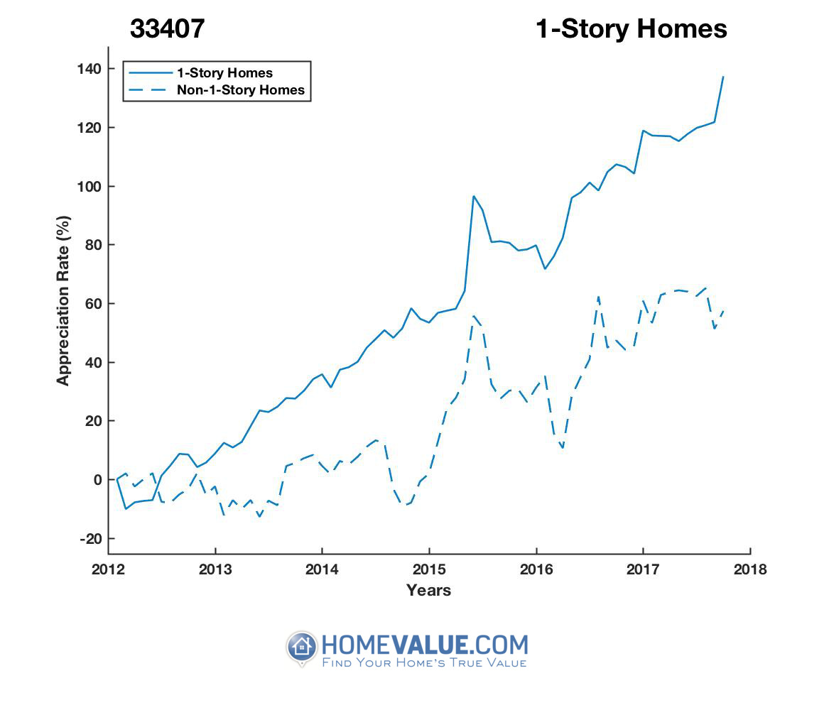 1 Story Homes have appreciated 96% faster since 03/15/2012.