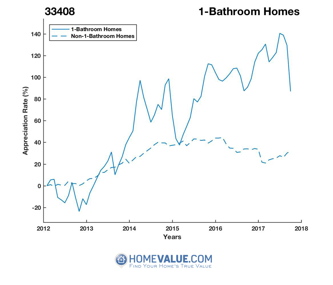 1 Bathroom Homes have appreciated 82% faster since 09/15/2012.