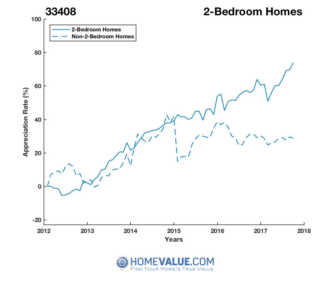 2 Bedrooms Homes have appreciated 54% faster since 09/15/2012.