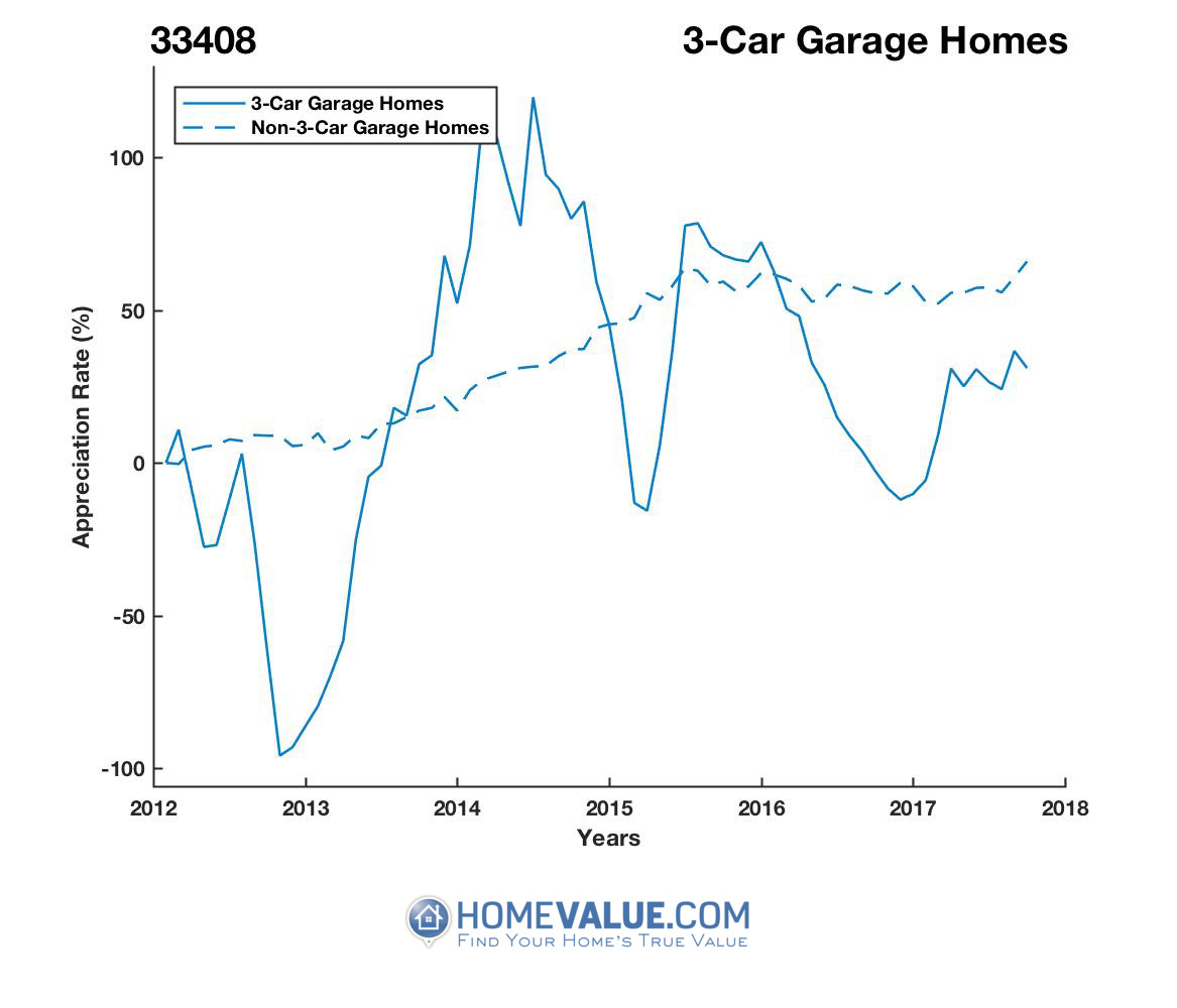 3 Car Garage Homes have appreciated 2.9x faster since 09/15/2012.
