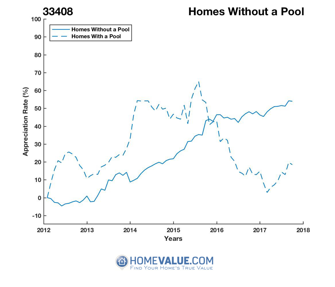 Homes Without A Pool Homes have appreciated 60% faster since 09/15/2012.