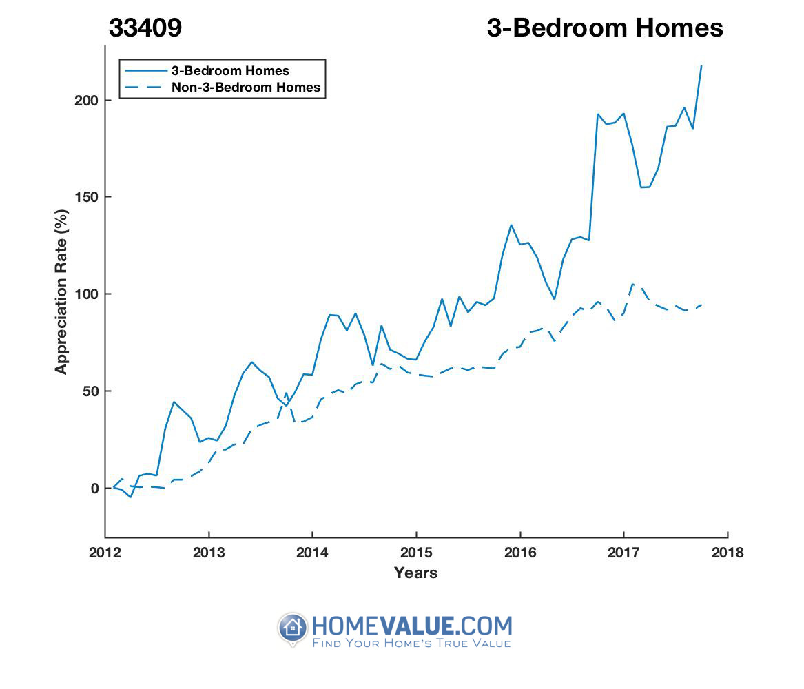 3 Bedrooms Homes have appreciated 2.5x faster since 03/15/2012.