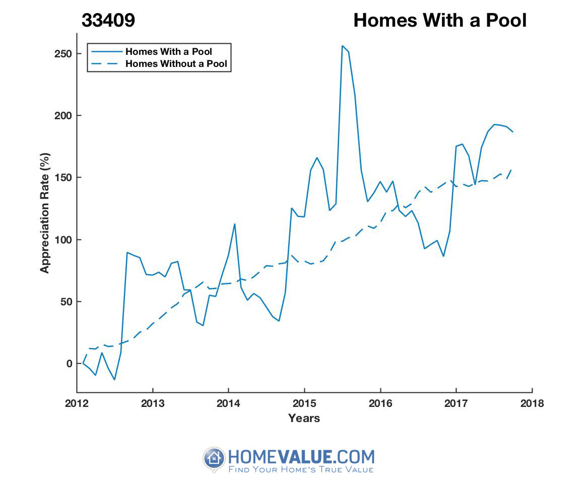 1 Homes With A Pool Homes have appreciated 85% faster since 03/15/2012.