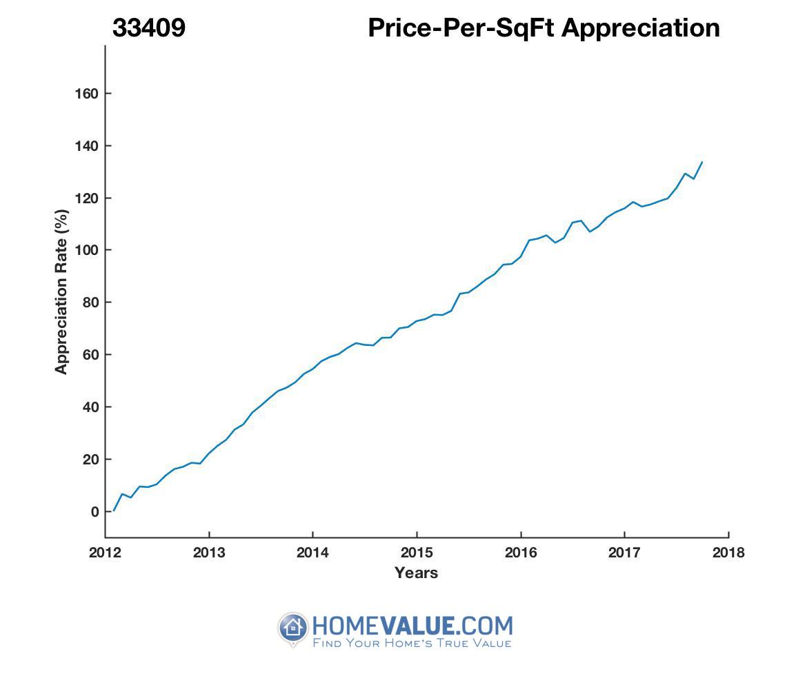 Average Price Per Sq.Ft. 33409