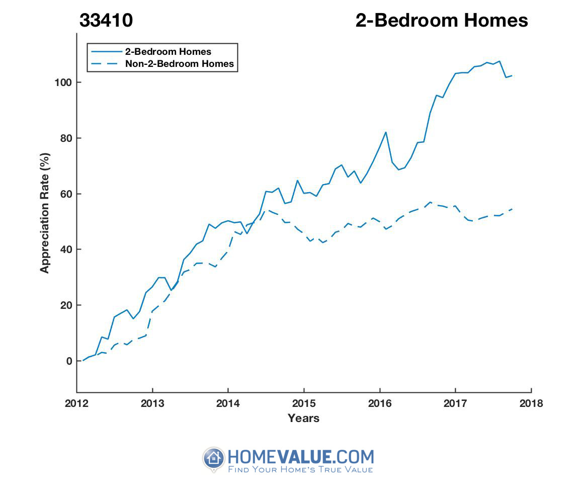 2 Bedrooms Homes have appreciated 46% faster since 03/15/2012.