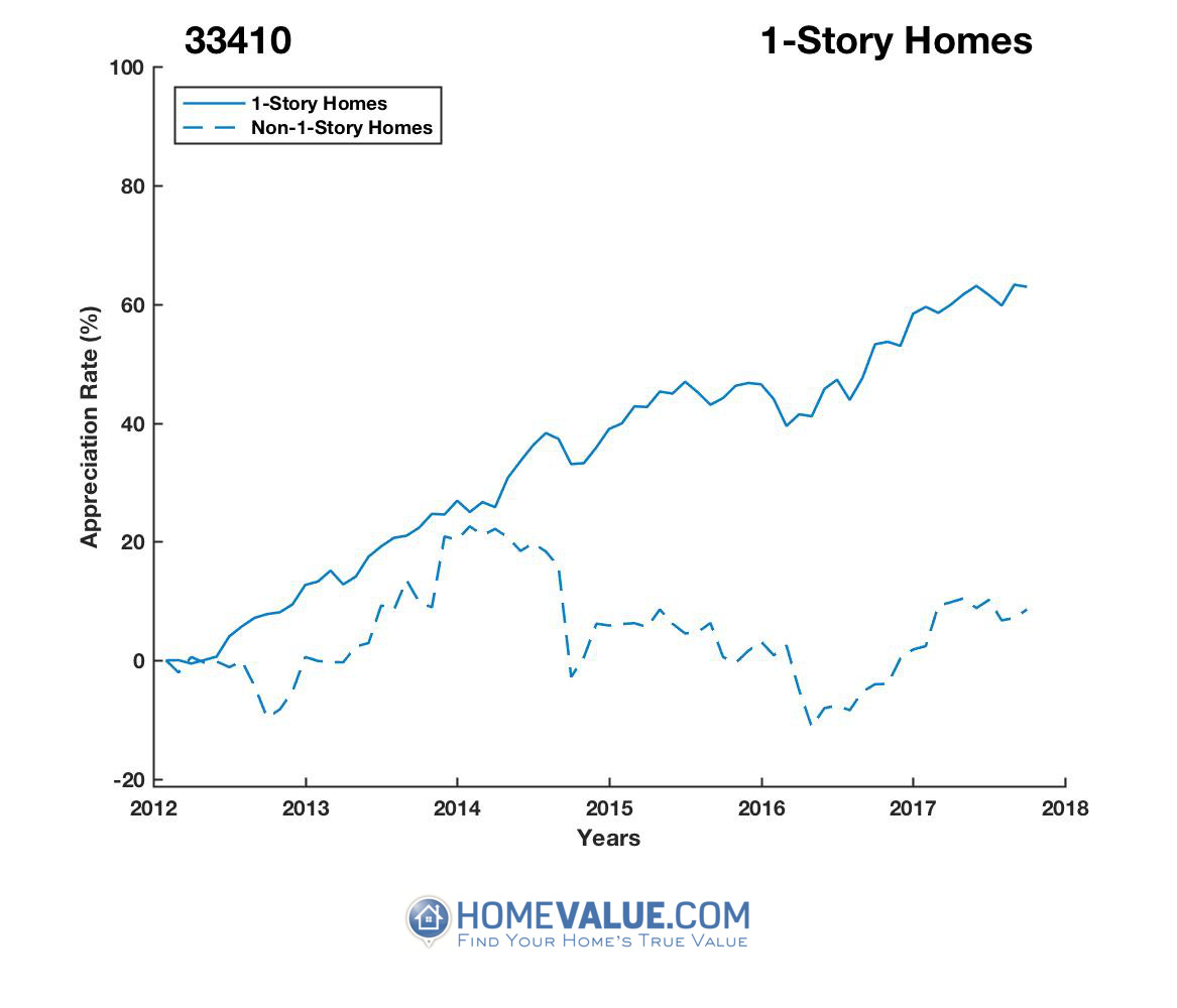 1 Story Homes have appreciated 56% faster since 03/15/2012.