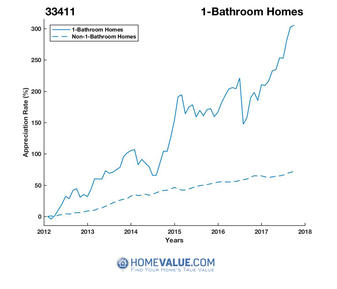 1 Bathroom Homes have appreciated 3.3x faster since 03/15/2012.