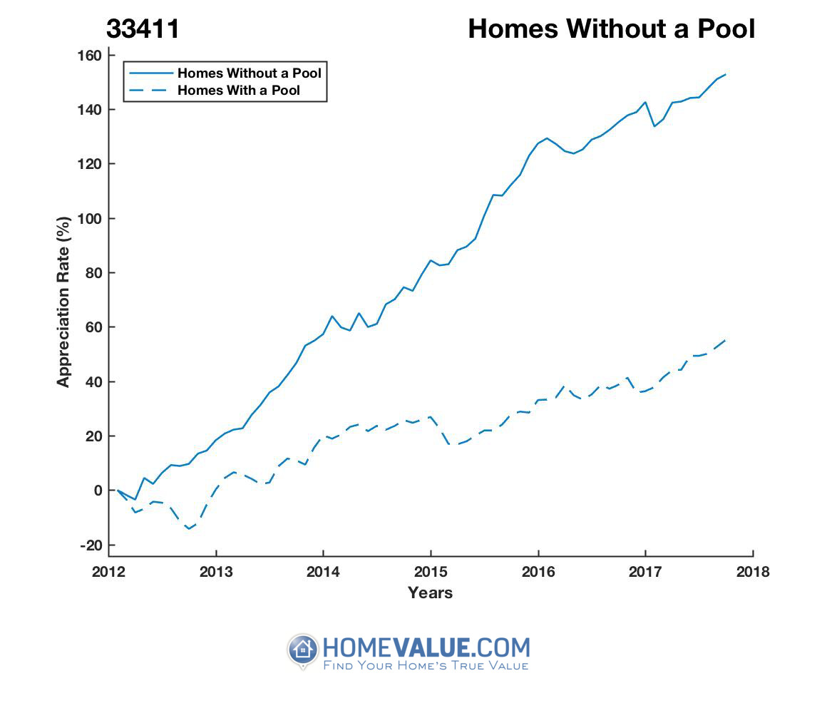 Homes Without A Pool Homes have appreciated 93% faster since 03/15/2012.