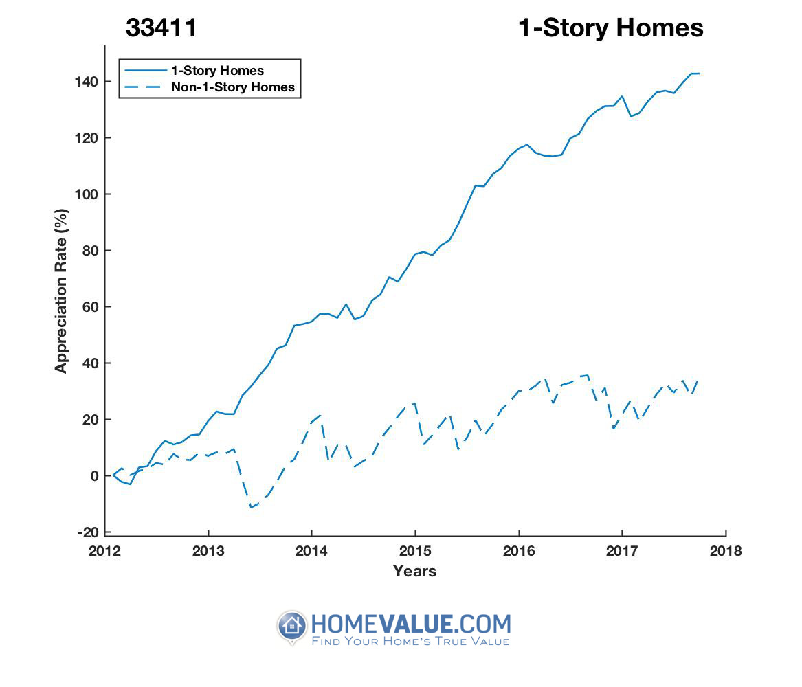 1 Story Homes have appreciated 2.1x faster since 03/15/2012.