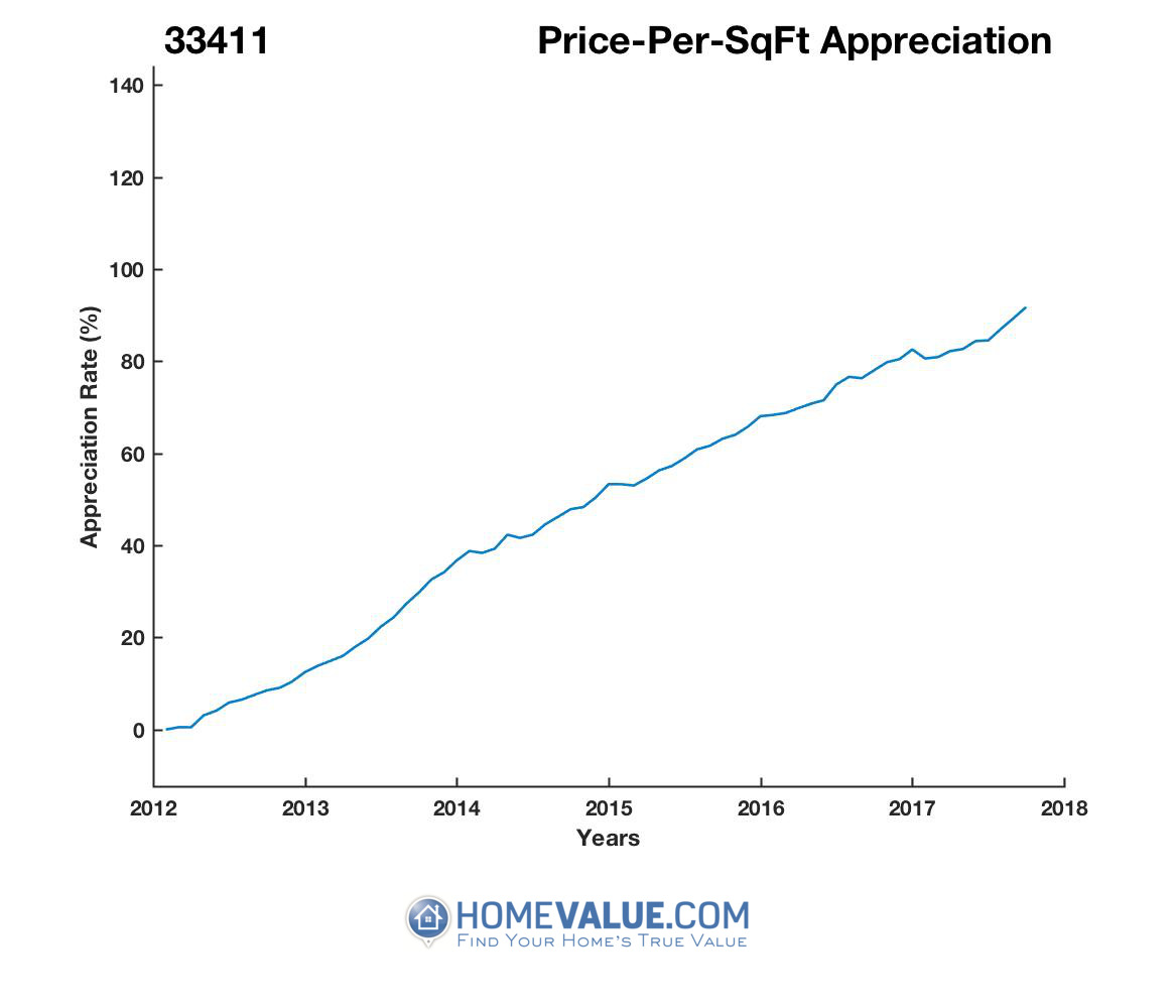 Average Price Per Sq.Ft. 33411