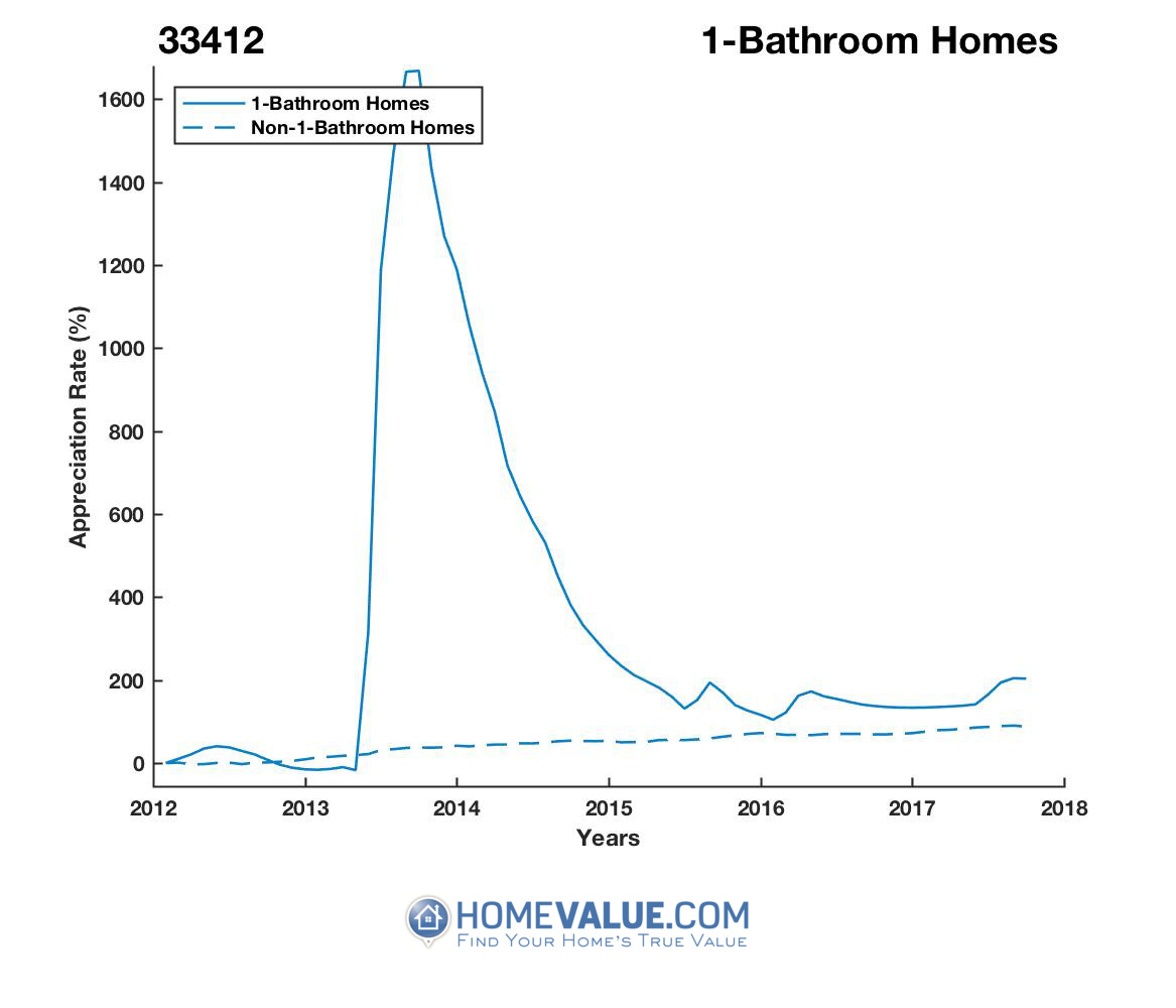 1 Bathroom Homes have appreciated 2.8x faster since 03/15/2013.