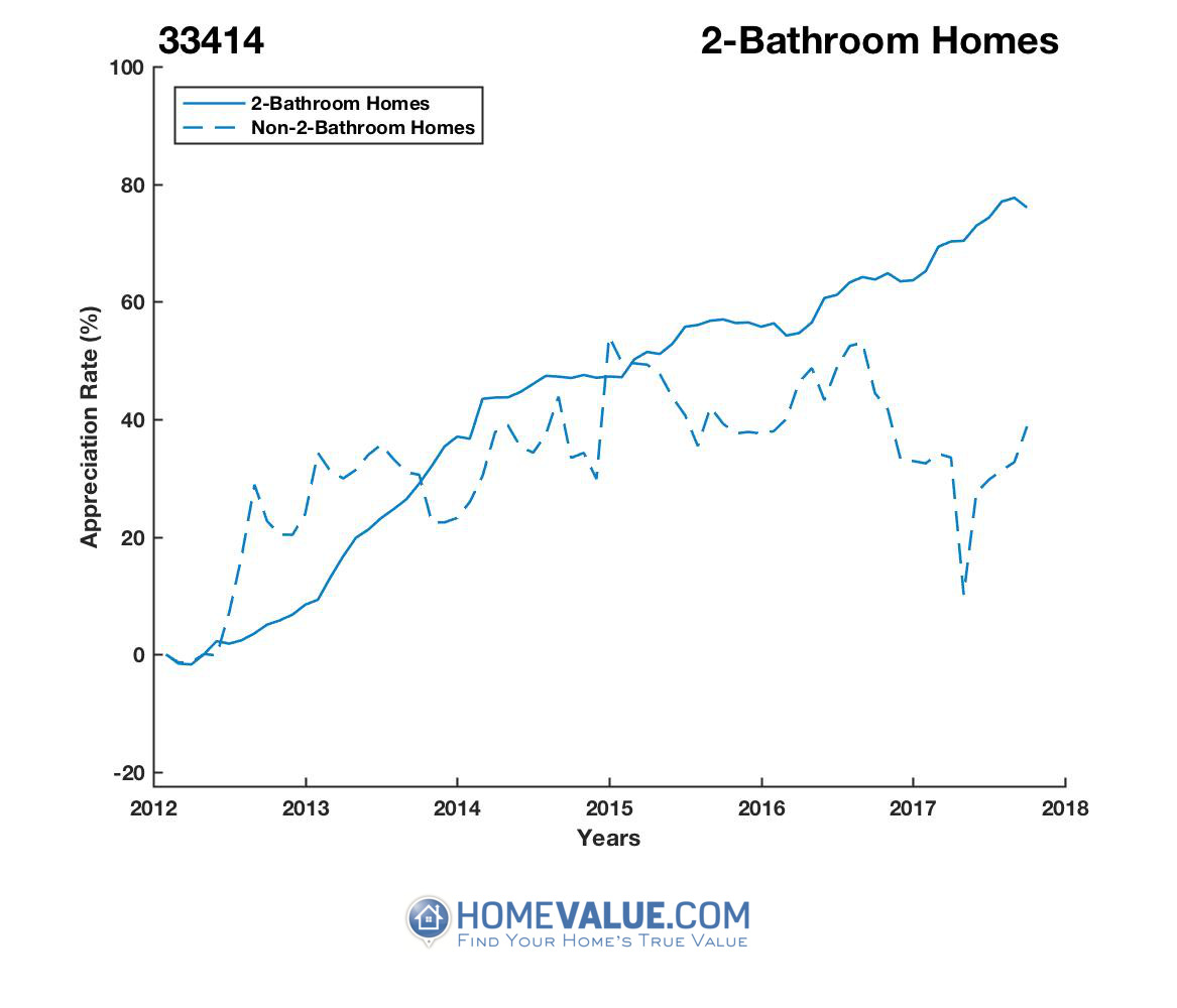 2 Bathrooms Homes have appreciated 51% faster since 09/15/2012.