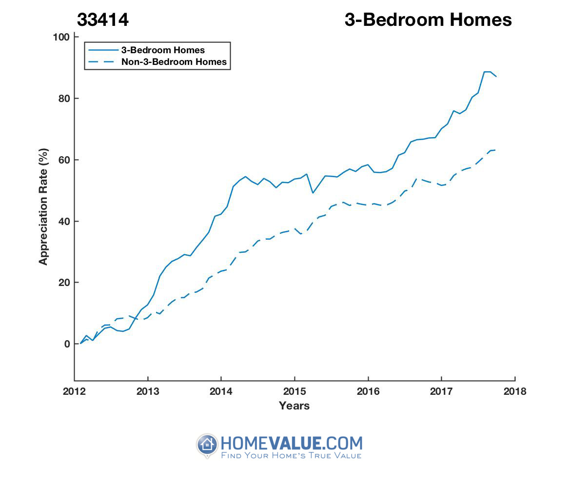 3 Bedrooms Homes have appreciated 30% faster since 09/15/2012.