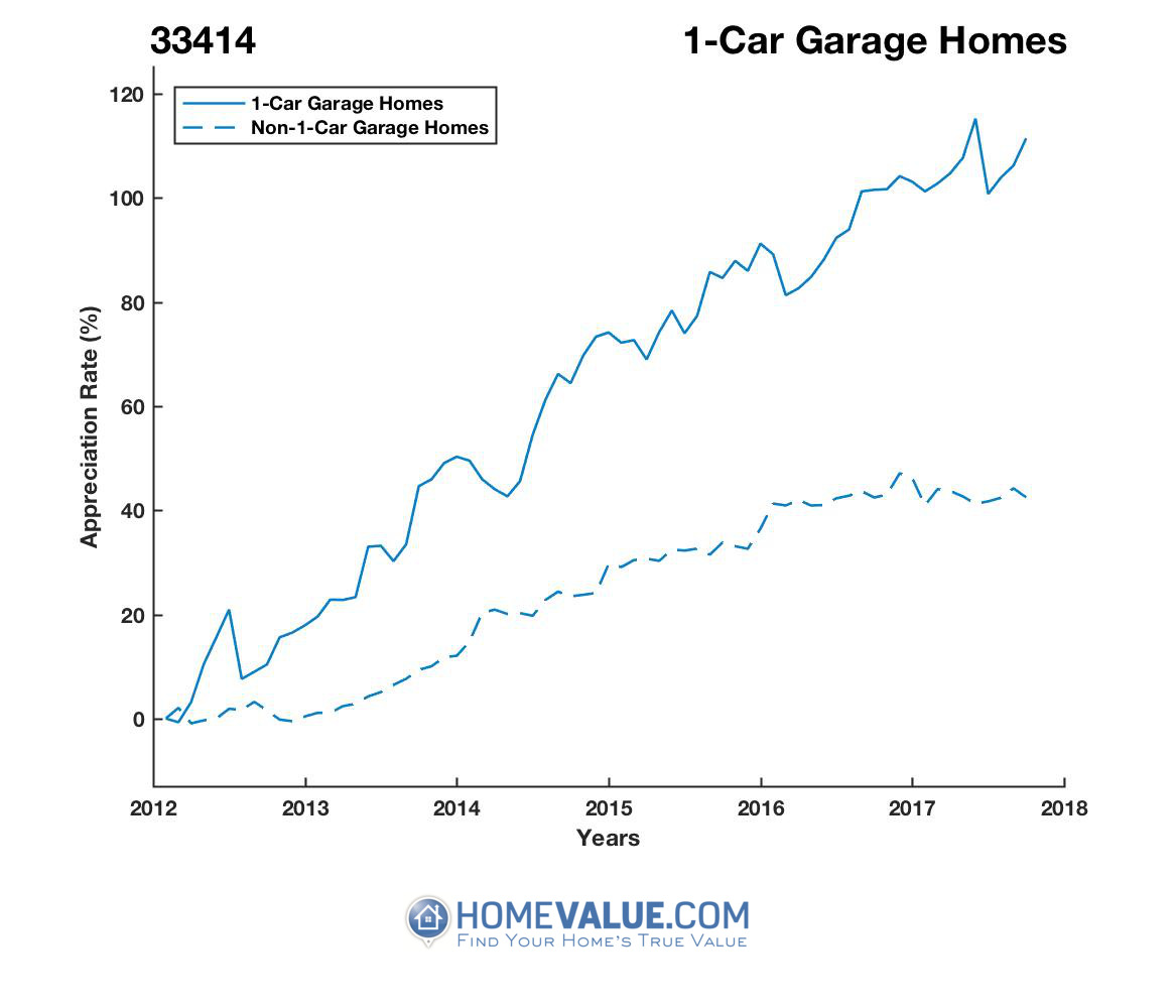 1 Car Garage Homes have appreciated 61% faster since 03/15/2012.