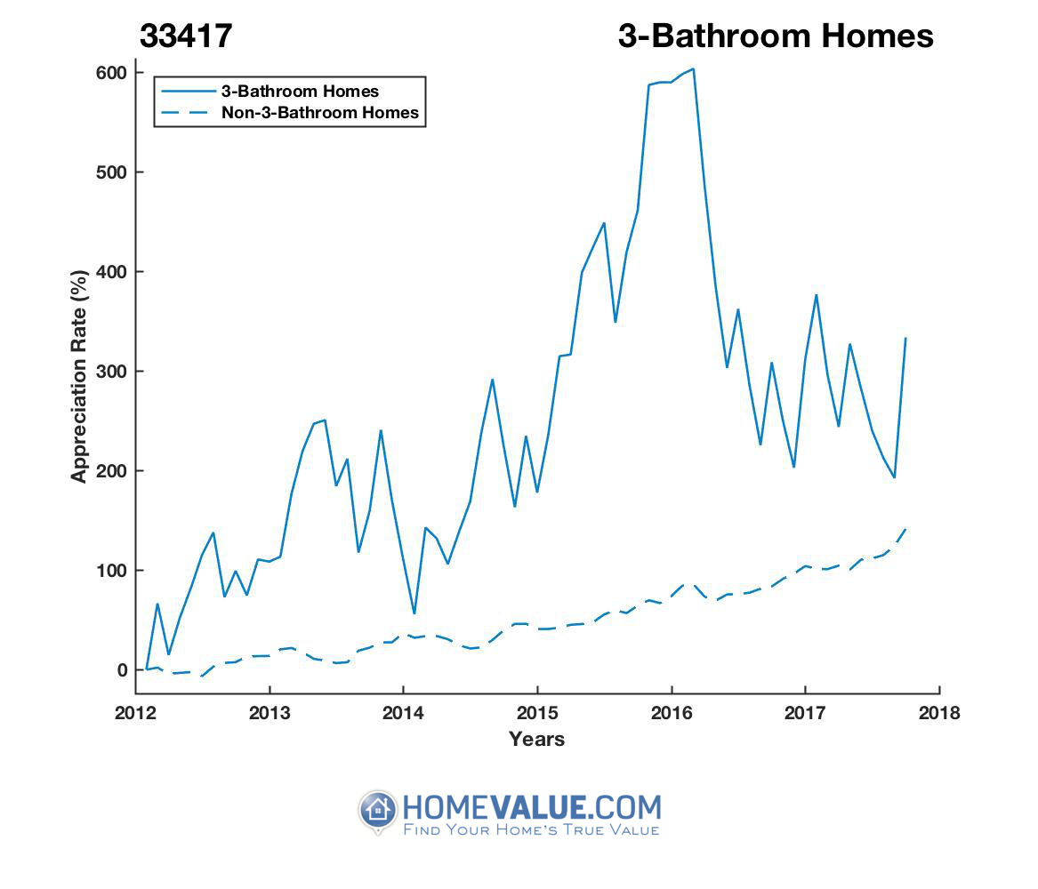 3 Bathrooms Homes have appreciated 2.3x faster since 03/15/2012.