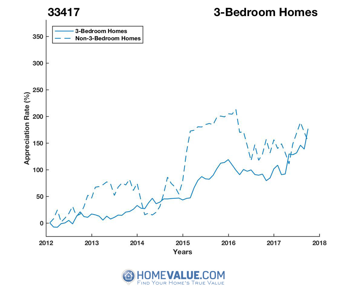 3 Bedrooms Homes have appreciated 2.1x faster since 03/15/2013.