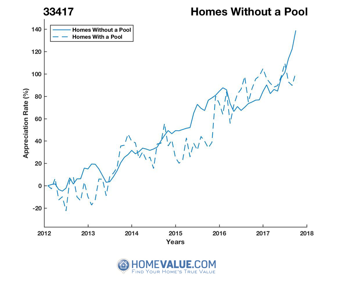 Homes Without A Pool Homes have appreciated 50% faster since 09/15/2013.
