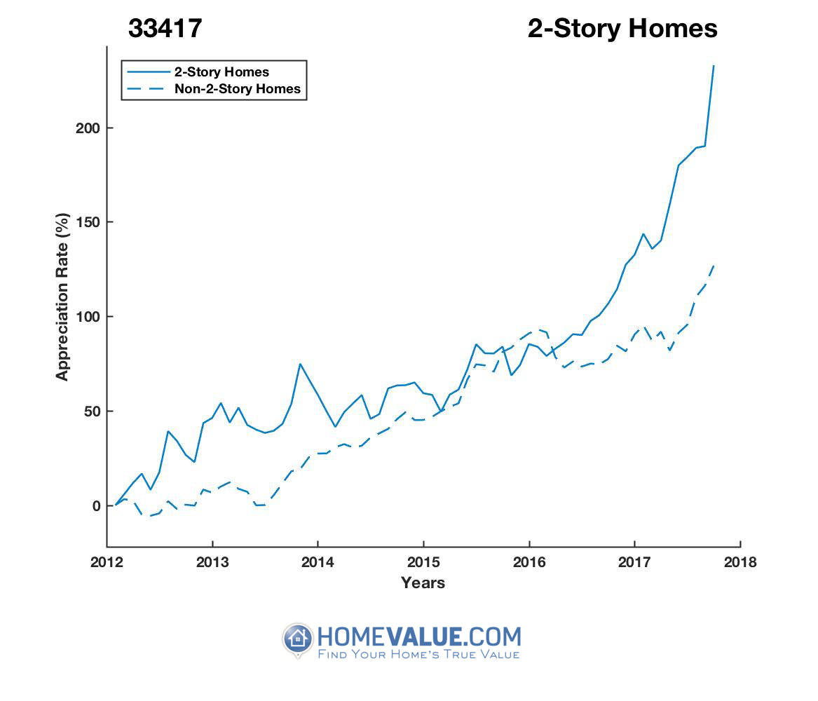2 Stories Homes have appreciated 77% faster since 03/15/2012.