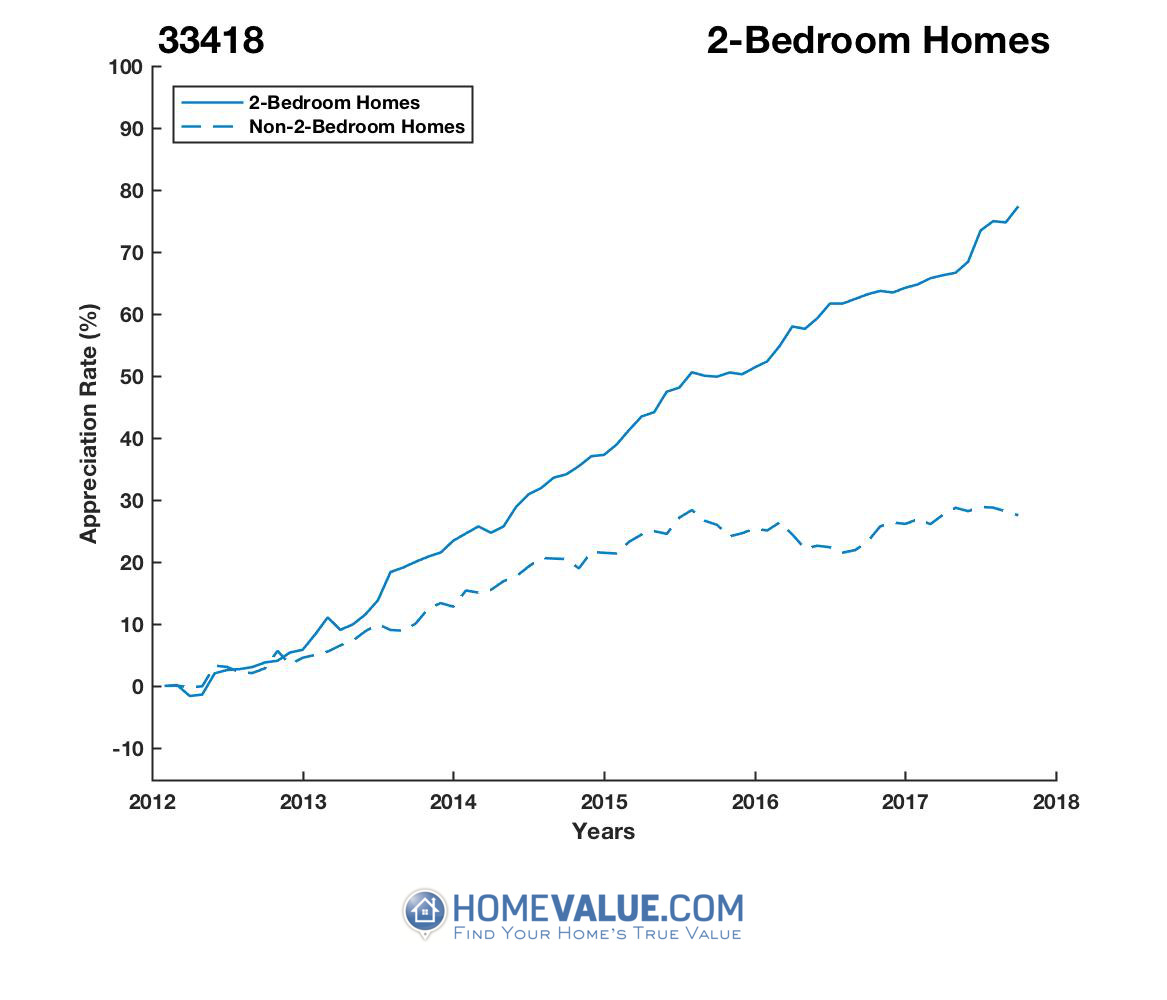 2 Bedrooms Homes have appreciated 53% faster since 03/15/2012.