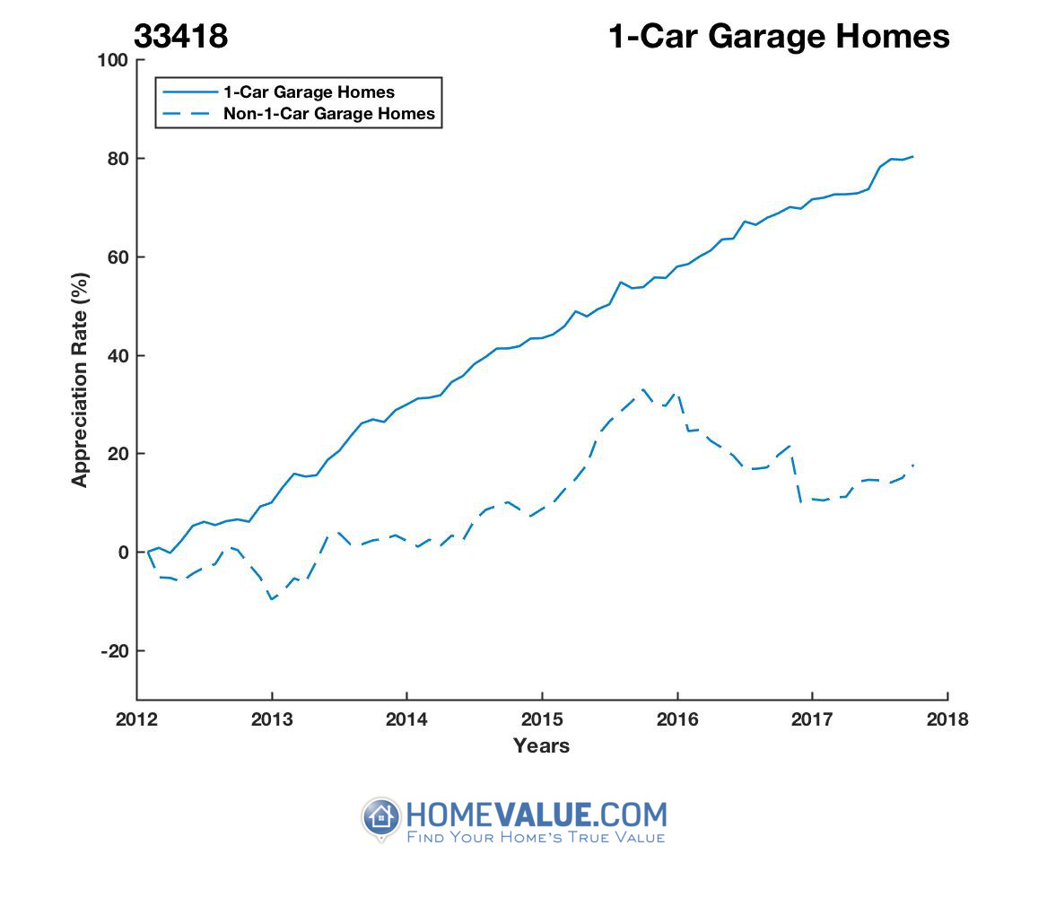 1 Car Garage Homes have appreciated 57% faster since 03/15/2012.