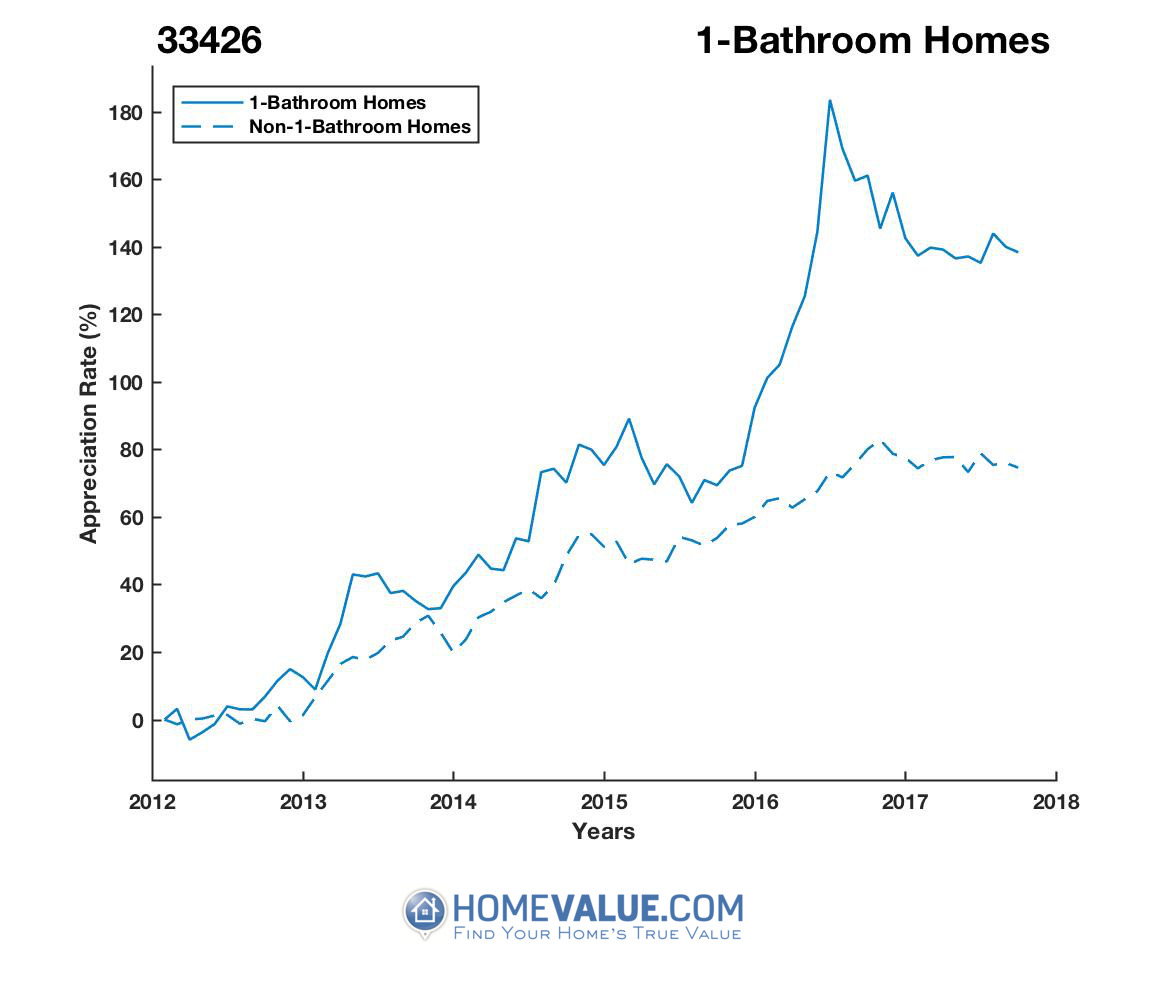 1 Bathroom Homes have appreciated 79% faster since 03/15/2012.