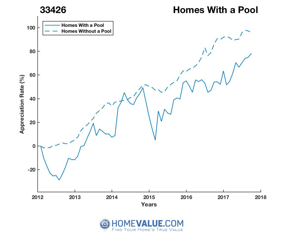 1 Homes With A Pool Homes have appreciated 25% faster since 09/15/2012.