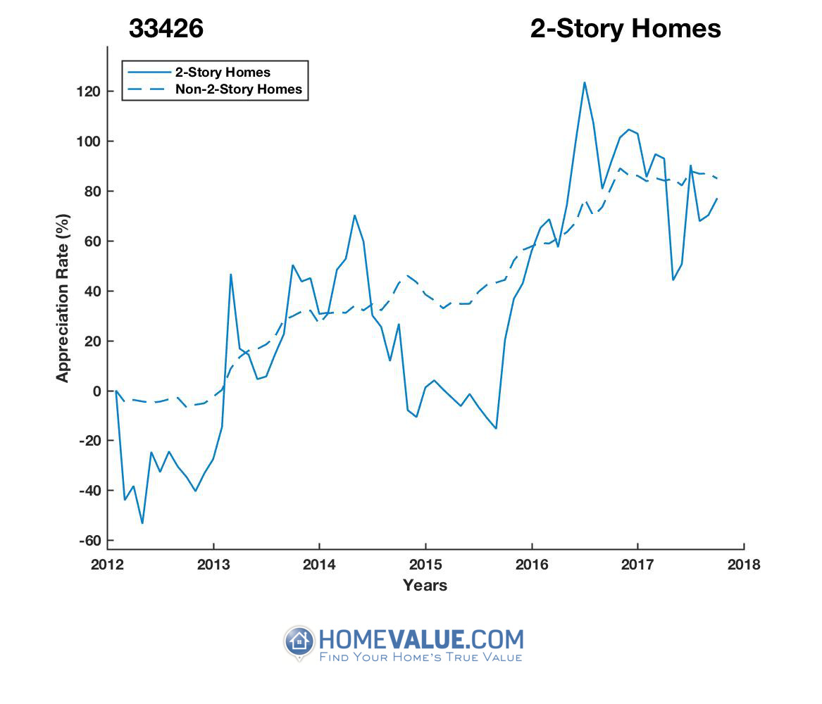 2 Stories Homes have appreciated 94% faster since 03/15/2012.