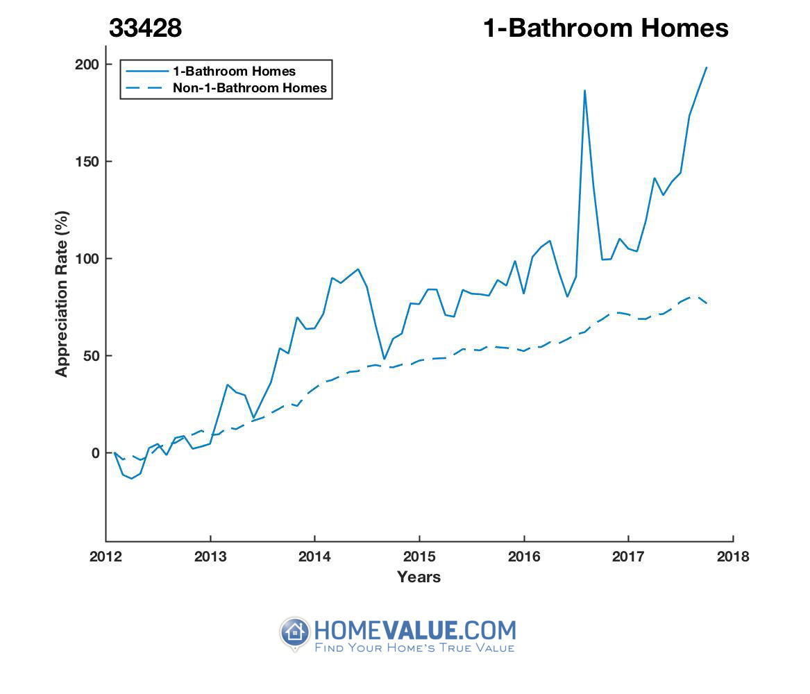 1 Bathroom Homes have appreciated 2.7x faster since 03/15/2012.