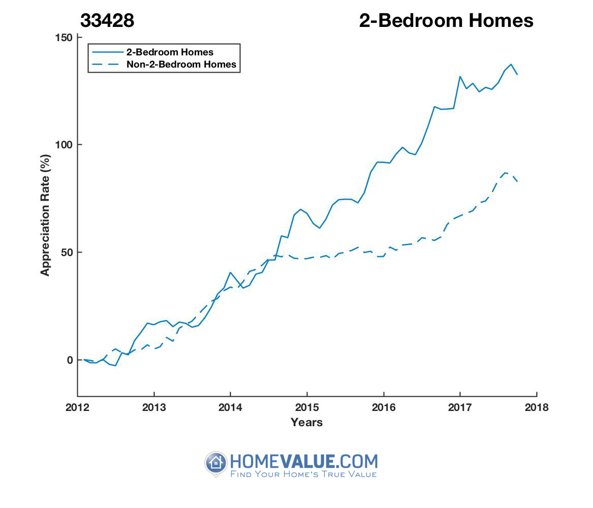 2 Bedrooms Homes have appreciated 51% faster since 03/15/2012.