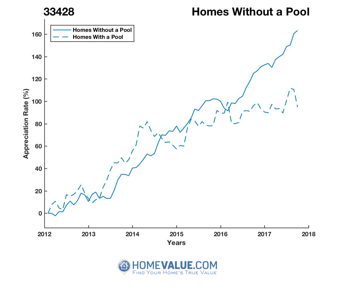Homes Without A Pool Homes have appreciated 94% faster since 03/15/2012.