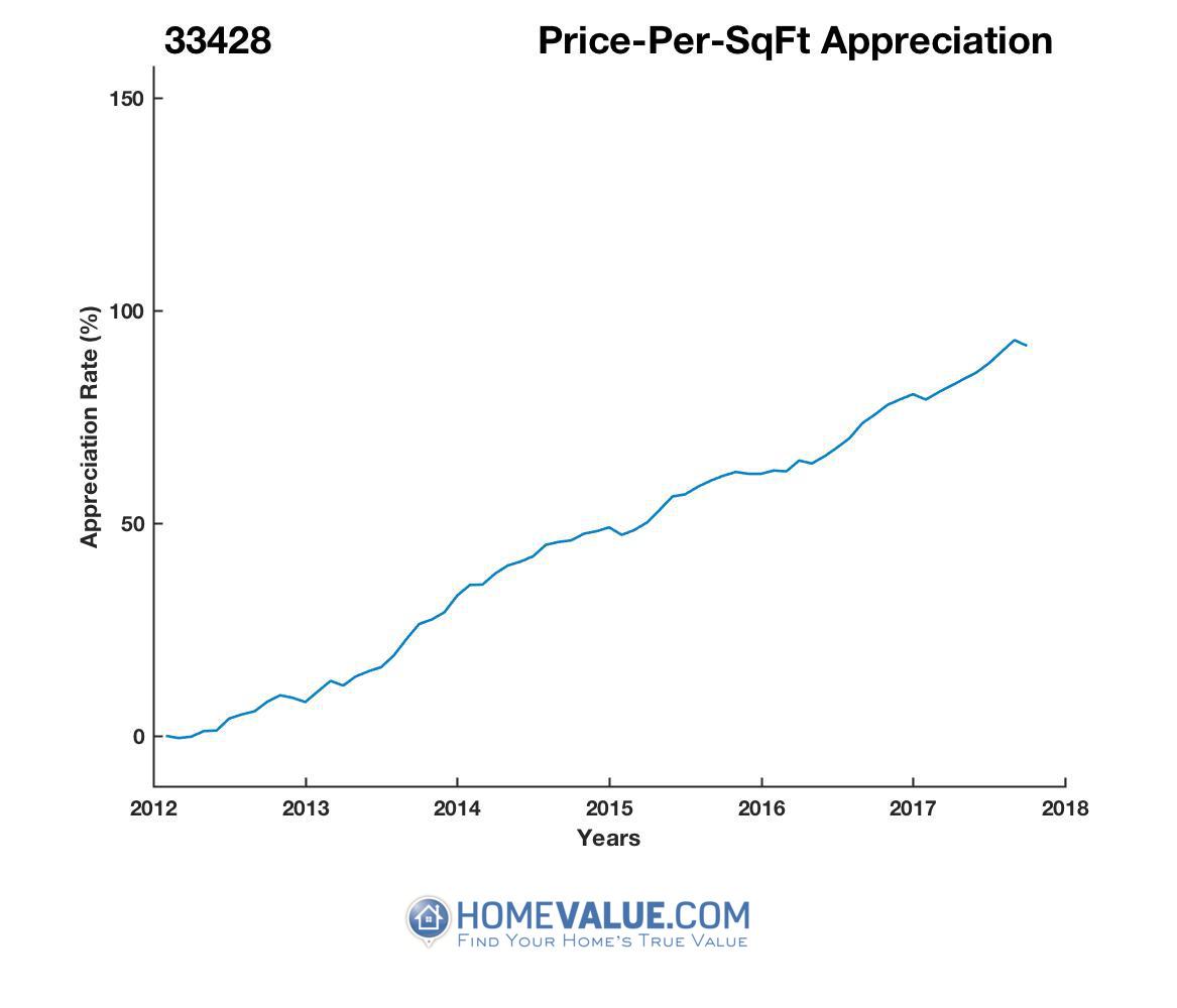 Average Price Per Sq.Ft. 33428