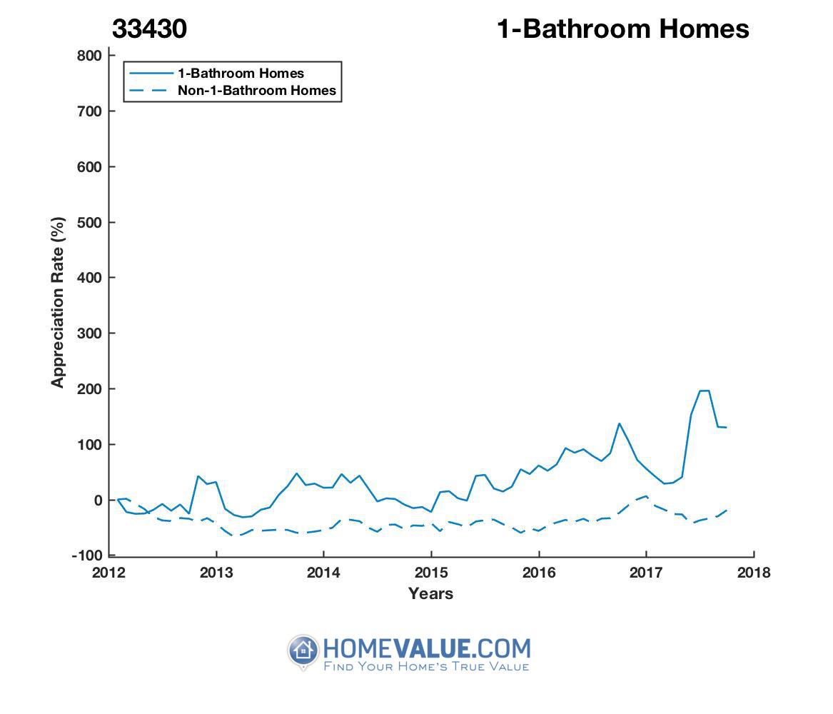 1 Bathroom Homes have appreciated 3.2x faster since 03/15/2012.