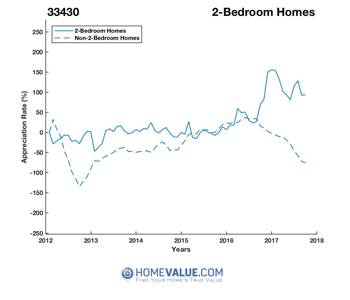 2 Bedrooms Homes have appreciated 3.5x faster since 09/15/2012.