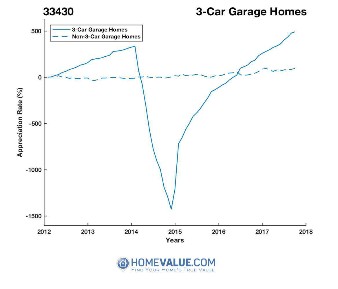 3 Car Garage Homes have appreciated 25.4x faster since 03/15/2014.