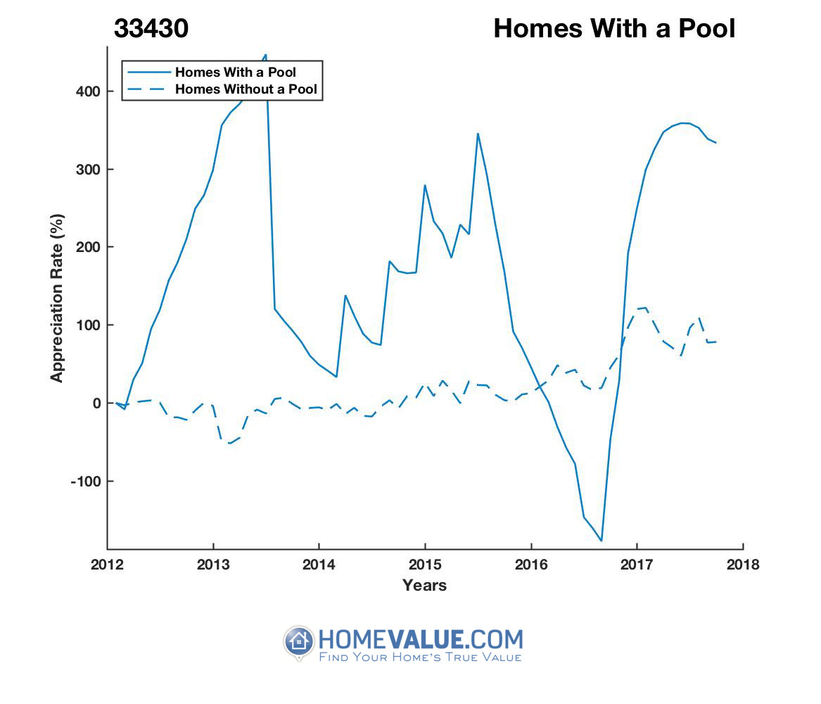 1 Homes With A Pool Homes have appreciated 7.9x faster since 09/15/2016.