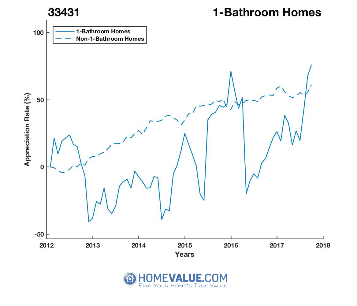 1 Bathroom Homes have appreciated 87% faster since 03/15/2014.