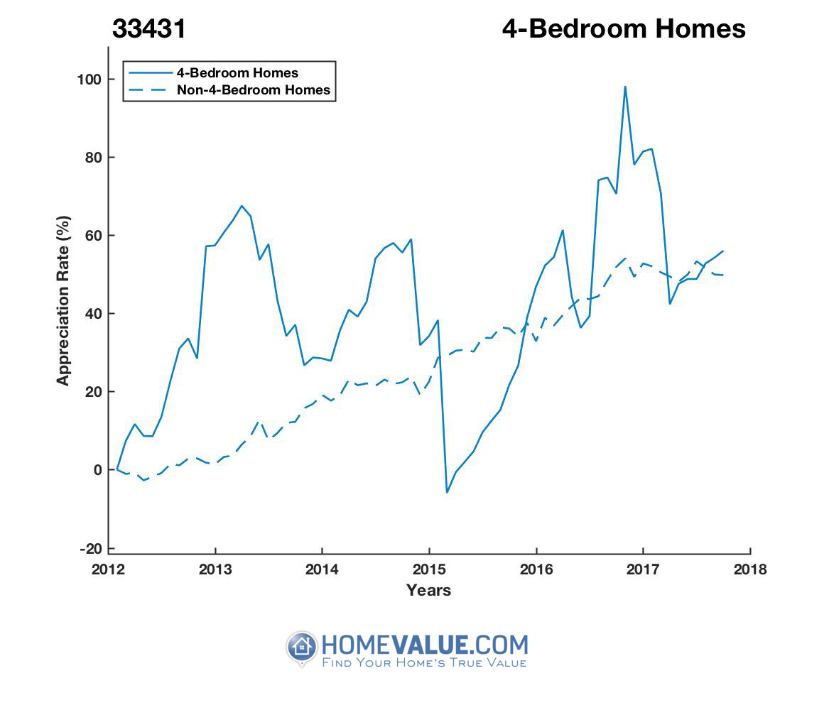 4 Bedrooms Homes have appreciated 41% faster since 03/15/2015.