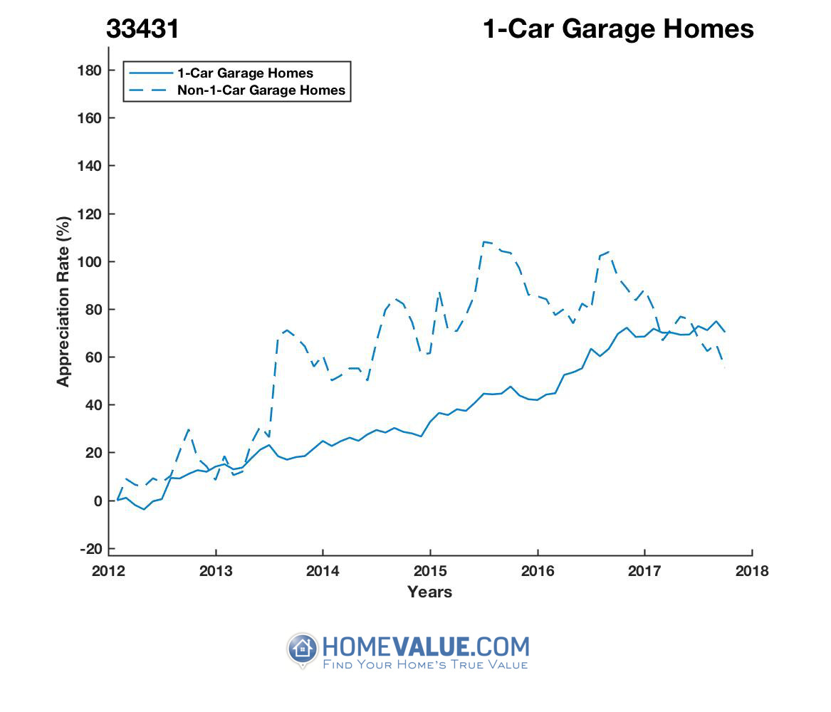 1 Car Garage Homes have appreciated 45% faster since 09/15/2013.