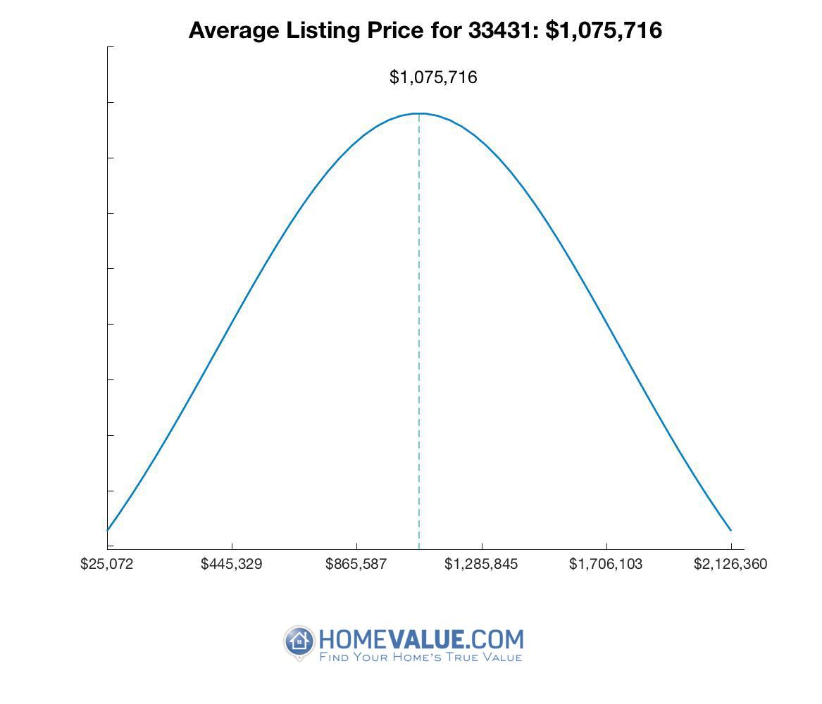 Average List Price 33431