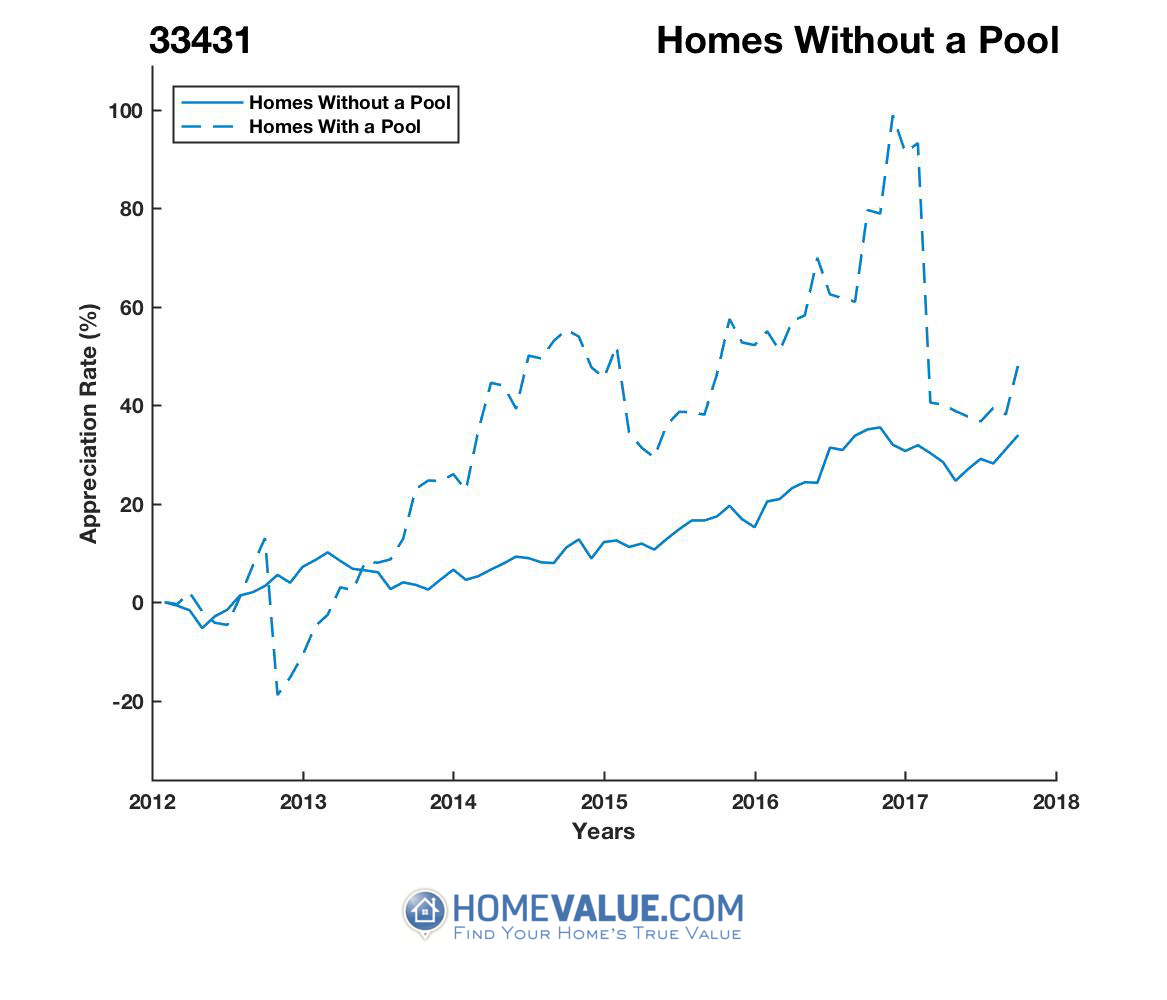 Homes Without A Pool Homes have appreciated 25% faster since 09/15/2014.